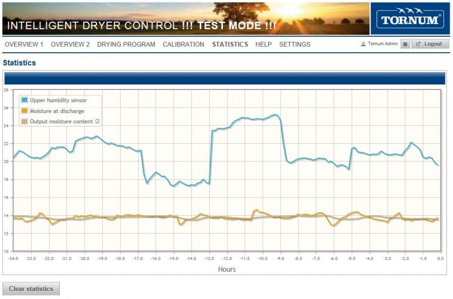 De avancerade statistikfunktionerna i TORNUM IDC ger dig full kontroll över torkprocessen.